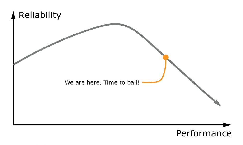 performance-reliability curve slopping down, performance on the X-axis, reliability on the Y-axis