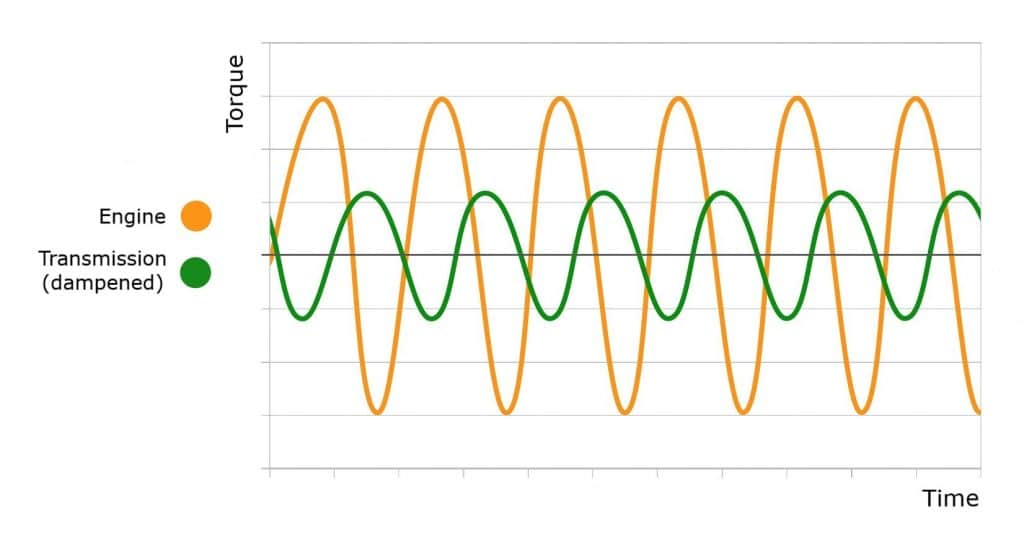 Torsional vibration graph, yellow line shows engine vibrations, green line shows vibrations dampened by the DMF