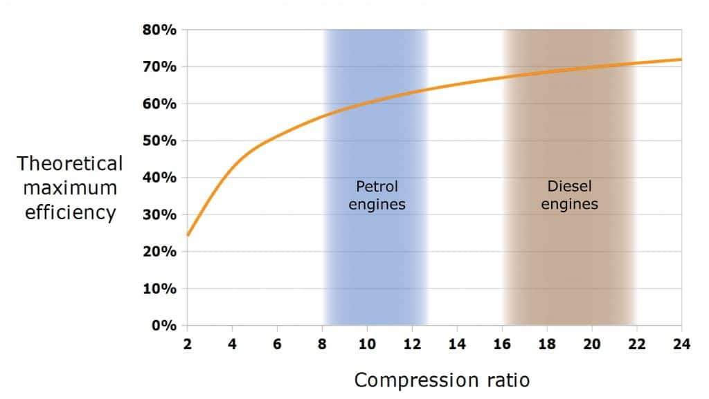 Efficiency graph with petrol and diesel engines marked, Otto cycle efficiency based on compression