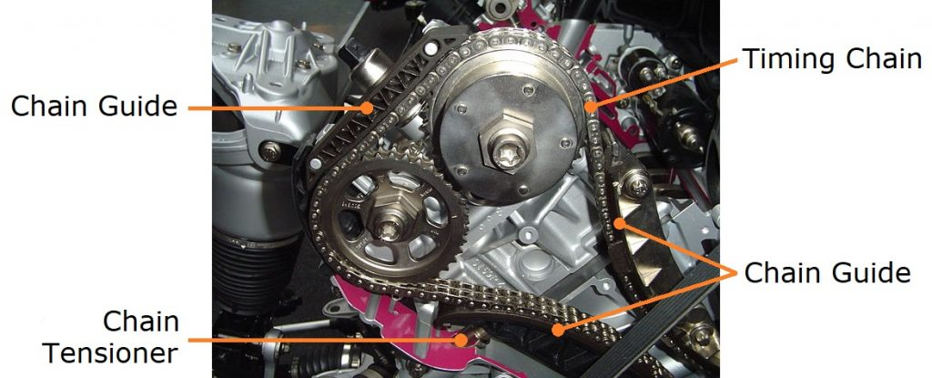 Engine cutaway with the duplex timing chain, chain guides and chain tensioner exposed